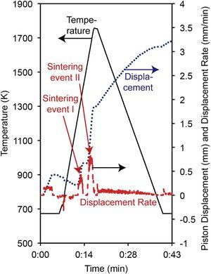 Temperature profile, displacement and displacement rate vs. time for the spark plasma sintering of CaB6.