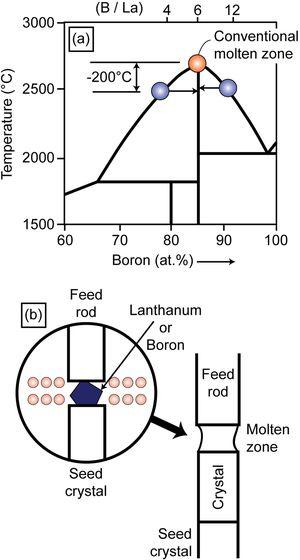 (a) Phase diagram of the La-B system and (b) the traveling solvent floating zone method by which high-quality crystals, free of boundaries, can be prepared [10].