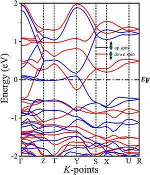 Spin-polarized GGA+U (Ueff=6eV for Cu 3d) calculated band structure of LiCuBiO4 in ferromagnetic configuration along the high symmetry directions in the Brillouin zone.
