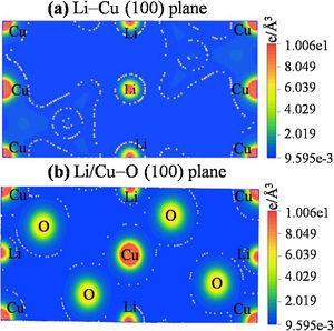 Electronic charge density map of the LCBO using (a) Li-Cu (100) and (b) Li/Cu-O (100) planes.