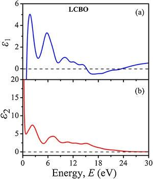 Energy dependent of (a) the real (ε1) and (b) the imaginary (ε2) parts of the dielectric function of the LCBO.