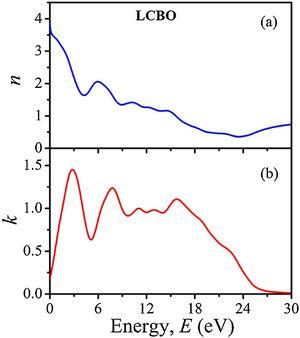 (a) The refractive index (n) and (b) the extinction coefficient (k) of the LCBO as a function of energy.