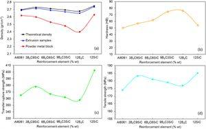 Density changes and mechanical properties of the hybrid produced composites.