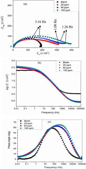 Impedance plots for API 5L X60 steel in 1mol/L HCl without and with selected concentrations of DMBMI exemplified as (a) Nyquist, (b) Bode modulus, and (c) Phase angle formats at 25°C.
