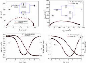 Experimental and fitted impedance data of St37 steel (a,c) in the absence and (b,d) in the presence of DMBM at 298K. The respective equivalent circuits used for the fitting are inserted in (a) and (b).