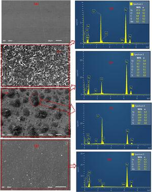 SEM pictures and EDAX images for API 5L X60 steel (a) in abraded state (b, c) exposed to 1mol/L HCl solution (d, e, f) exposed to 1mol/L HCl solution containing DMBMI (60mg/L), and (g, h) exposed to 1mol/L HCl solution containing 60mg/L DMBMI +0.005mol/L KI at 25°C for 24h.