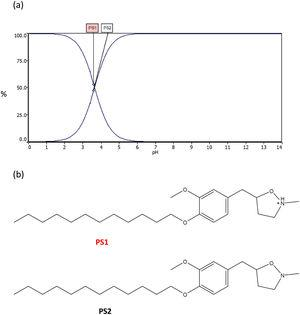 (a) The curve of protonated state vs pH of 5-(4-dodecyloxy-3-methoxybenzyl)-2-methylisoxazolidine predicted using ACD/LABS Software and (b) The molecular structures corresponding to the two states PS1 and PS2.