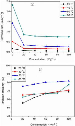 Graphs of (a) corrosion rate, (b) inhibition efficiency as a function of DMBMI concentration at different temperatures.
