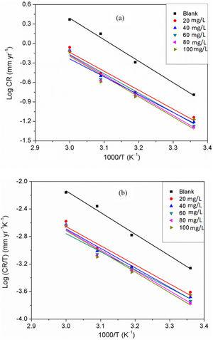 (a) Arrhenius and (b) Transition state plots for API 5L X60 steel in 1mol/L HCl in the absence and presence of different concentrations of DMBMI.