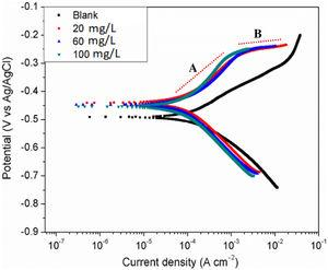 Potentiodynamic polarization plots for API 5L X60 steel without and with different concentrations of DMBMI at 25°C.