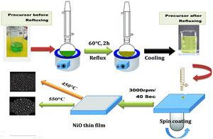 Show prepared nickel oxide (NiO) thin films by a spin coating method.