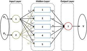 Diagram of the perceptron artificial neural network – used in this work.