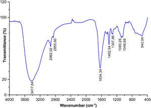FT-IR spectrum of the biosurfactant extracted from the bacteria Rhodococcus erythropolis.