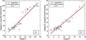 Regression plots of hematite (a) and quartz recovery (b).