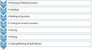 Microwave processing of metals: chronological development [16].