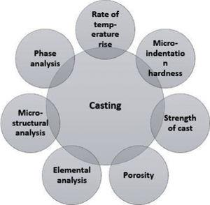 Response parameters in microwave-based casting/melting.