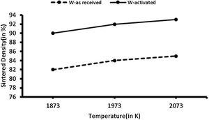 Sintered density versus temperature for activated tungsten and as received tungsten [43].