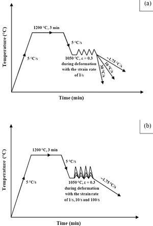 A typical representation of thermomechanical treatment (a) showing the variation of the cooling rate at a fixed strain rate of 1 s–1 and (b) showing a variation of strain rate followed by a fixed cooling rate.