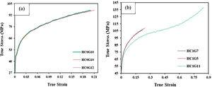 True stress–strain curves for both (a) HC0 and (b) HC1 samples at a fixed strain rate of 1s–1.