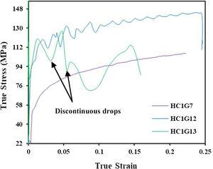 True stress–strain curves samples at different strain rates. HC1G7 (strain rate 1s–1) HC1G12 (strain rate 10s–1) and HC1G13 (strain rate 100s–1).