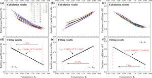 The partition coefficients of solutes Si, Mn, and P on the L/δ phase interface for 1215 steel solidification. (a), (b), and (c) are the calculation results of the kSi, kMn, and kP, and (d), (e), and (f) are the fitting results of the kSi, kMn, and kP for all the 25 calculating samples, respectively.