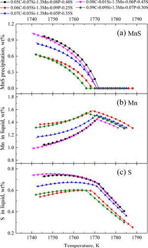 The predicted Mn and S equilibrium concentrations in the liquid phase, as well as the MnS precipitation for 1215 steel solidification by phase diagram. (a) MnS, (b) Mn, and (c) S.