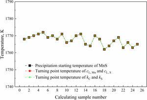 The precipitation starting temperature of MnS inclusion, and the turning point temperature of cMnL, cSL, kC, and kS for all the 25 calculating samples.