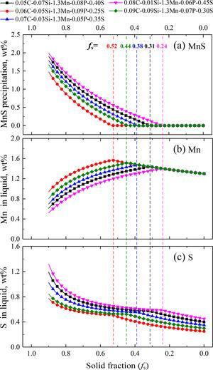 The predicted Mn and S concentrations, as well as the MnS precipitation for 1215 steel solidification by the coupling model of microsegregation and inclusion precipitation. (a) MnS, (b) Mn, and (c) S.