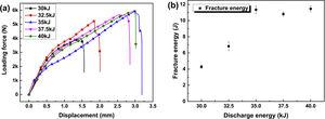 Effect of discharge energy on the mechanical properties of Al/Mg joints: (a) the load–displacement curves; (b) the fracture energy.