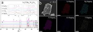 XRD patterns of the various La2Mg1−xYxNi8.8Co0.2 alloys and SEM element mapping analyses of La2Mg0.9Y0.1Ni8.8Co0.2 sample.