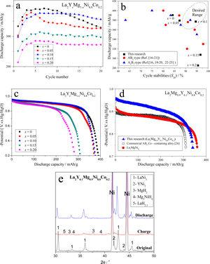Hydrogenation properties of the La2Mg1−xYxNi8.8Co0.2 alloys [16–26]. (a) Discharge capacity curves; (c) discharge potential curves; (b, d) comparison with previous data; (e) XRD patterns before and after 1st cycle of the La2Mg0.9Y0.1Ni8.8Co0.2 sample.