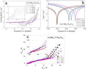 Electrochemical performances of the La2Mg1−xYxNi8.8Co0.2 samples. (a) Cyclic voltammetry curves; (b) Tafel curves; (c) EIS curves.
