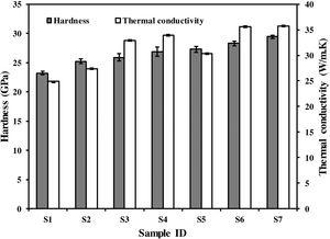 Hardness and thermal conductivity values of the various developed composites. See Table 1 for the compositions of each of the samples S1–S7 [34].