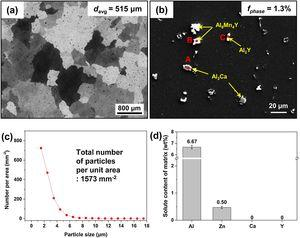 (a) Optical and (b) SEM micrographs of homogenized AZXW8000 alloy. (c) Particle size distribution and number of particles per unit area of homogenized alloy. (d) Average Al, Zn, Ca, and Y contents dissolved in a-Mg matrix of homogenized alloy, as measured by EDS. davg and fparticle denote the average grain size and the area fraction of undissolved particles, respectively.