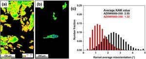 (a, b) Kernel average misorientation (KAM) maps and (c) KAM distributions in unDRXed region of extruded AZXW8000 alloys: (a) 250°C and (b) 350°C.