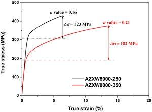 True stress–strain curves of extruded AZXW8000 alloys. The n value and Δσ denote the strain-hardening exponent and the difference between the yield strength and the ultimate tensile strength, respectively.