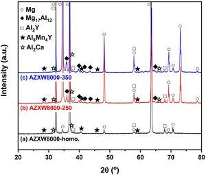 XRD results of AZXW8000 alloys (a) homogenized and (b, c) extruded at (b) 250°C and (c) 350°C.