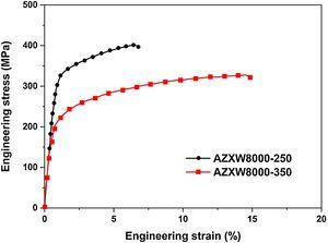 Tensile stress–strain curves of extruded AZXW8000 alloys.