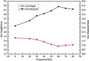 Average arc length and diameter at different frequencies.