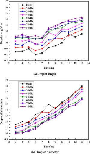 The effect of droplet length and diameter with respect to time at different frequencies.