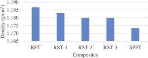 Density of RF/SPF hybrid composites.