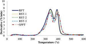 DTG of RF/SPF hybrid composites.