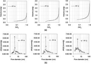 (a) Isotherms of adsorption–desorption with N2 at 77K of the pellet feeds A, B and C; (b) pore size distribution of the pellet feeds.