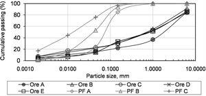 Size distribution of the iron ores used in the present work (sinter feeds from Australia: Ores A and B; sinter feeds from Brasil: Ores C to E; natural pellet feed: PF A; pellet feed A treated once in roller press: PF B; pellet feed A treated five times in roller press: PF C).