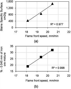 Flame front speed for the cases with pellet feed, in iron ore mixture replacing Australian sinter feed's, Cases I, II and III. (a) Relation between pellet feed Blaine index (specific surface) and flame front speed; and (b) relation between the % of fines below 0.045mm and flame front speed.