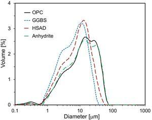 Particle size distributions of used raw materials.