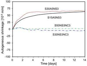 Autogenous shrinkage of specimens S15A5NS3, S30A5NS3, S30NS3NC3.