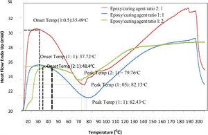 Curing characteristic curves of epoxy/hardener at different weight.