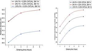 Effect of sintering time, wt.% of CNTS and FAs on (a) relative density, (b) hardness for ball milling time 1 h.