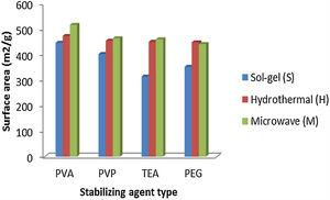 Effect of stabilizing agent type on specific surface area of zirconium tungsto-vanadate.